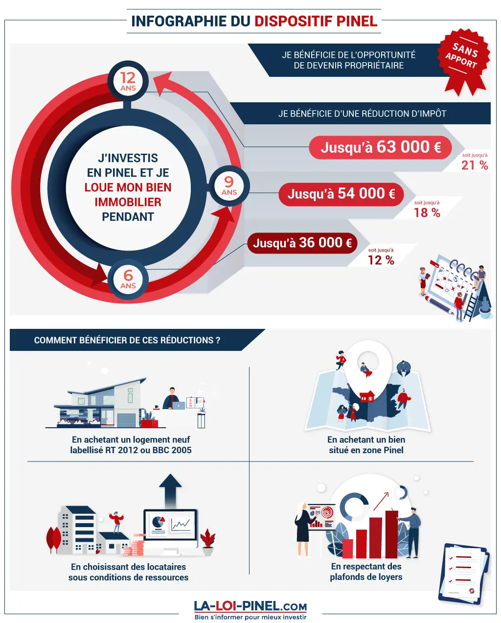 Infographie_Loi_Pinel